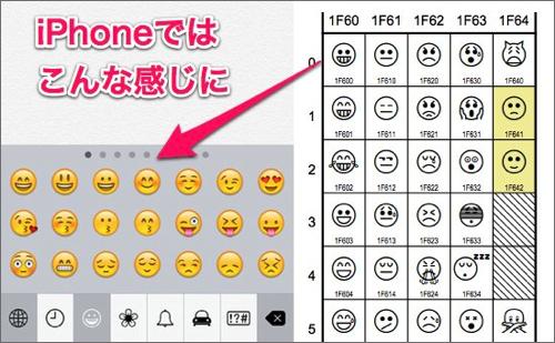 ここで定義された絵文字は、iPhoneではこんな風に表示されることになります。